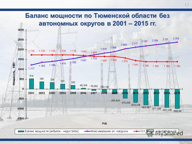 17 Баланс мощности по Тюменской области без автономных округов в 2001 – 2015 гг.