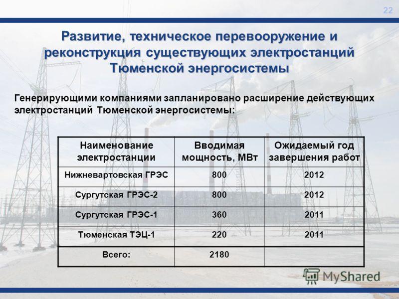 22 Развитие, техническое перевооружение и реконструкция существующих электростанций Тюменской энергосистемы Наименование электростанции Вводимая мощность, МВт Ожидаемый год завершения работ Нижневартовская ГРЭС8002012 Сургутская ГРЭС-28002012 Сургутс