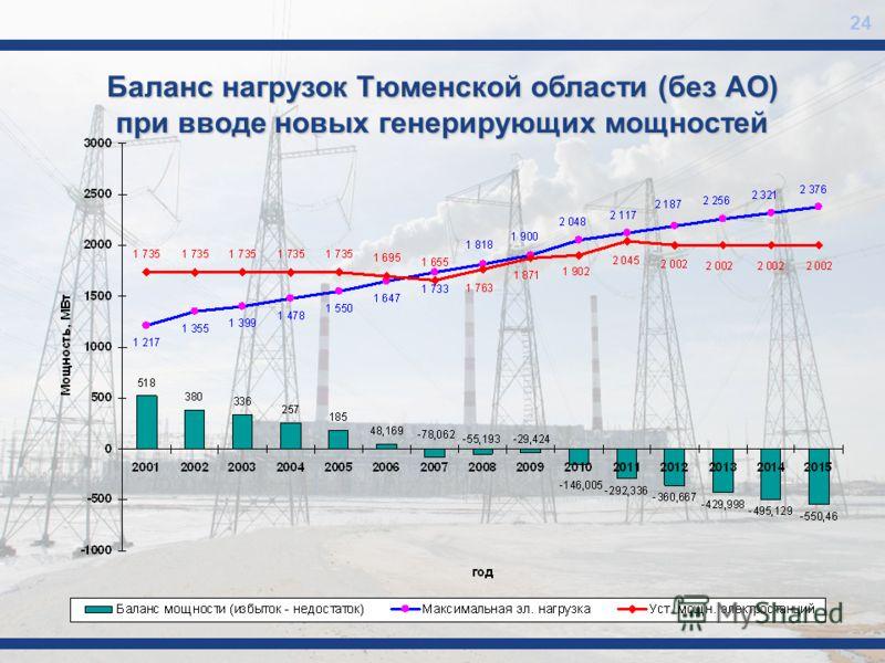 Баланс нагрузок Тюменской области (без АО) при вводе новых генерирующих мощностей 24