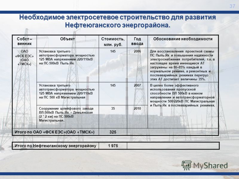 Необходимое электросетевое строительство для развития Нефтеюганского энергорайона. Собст – венник ОбъектСтоимость, млн. руб. Год ввода Обоснование необходимости ОАО «ФСК ЕЭС» (ОАО «ТМСК») Установка третьего автотрансформатора мощностью 125 МВА напряж