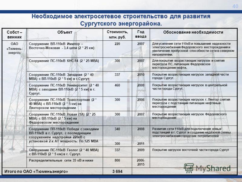 Необходимое электросетевое строительство для развития Сургутского энергорайона. 40 Собст – венник Объект Стоимость, млн. руб. Год ввода Обоснование необходимости ОАО «Тюмень- энерго» Сооружение ВЛ-110кВ Имилор – Восточно-Моховая - 3,4 цепи (2 * 25 км