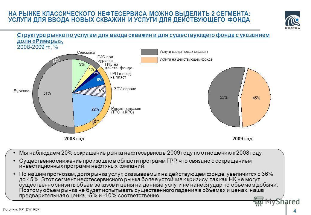 4 НА РЫНКЕ КЛАССИЧЕСКОГО НЕФТЕСЕРВИСА МОЖНО ВЫДЕЛИТЬ 2 СЕГМЕНТА: УСЛУГИ ДЛЯ ВВОДА НОВЫХ СКВАЖИН И УСЛУГИ ДЛЯ ДЕЙСТВУЮЩЕГО ФОНДА 51% 9% 4% 6% 22% 6% Бурение Сейсмика ГИС при бурении ГИС на действ. фонде ГРП и возд. на пласт ЭПУ сервис Ремонт скважин (