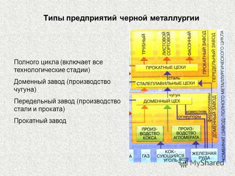 Полного цикла (включает все технологические стадии) Доменный завод (производство чугуна) Передельный завод (производство стали и проката) Прокатный завод Типы предприятий черной металлургии