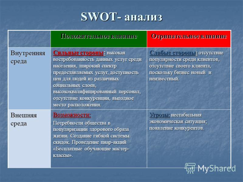 SWOT- анализ Положительное влияние Отрицательное влияние Внутренняя среда Сильные стороны: высокая востребованность данных услуг среди населения, широкий спектр предоставляемых услуг, доступность цен для людей из различных социальных слоев, высококва