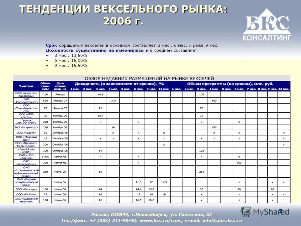 Россия, 630099, г.Новосибирск, ул. Советская, 37 Тел./факс: +7 (383) 211-90-90, www.bcs.ru/cons, e-mail: info@cons.bcs.ru 7 ТЕНДЕНЦИИ ВЕКСЕЛЬНОГО РЫНКА: 2006 г. Срок обращения векселей в основном составляет 3 мес., 6 мес. и реже 9 мес. Доходность сущ