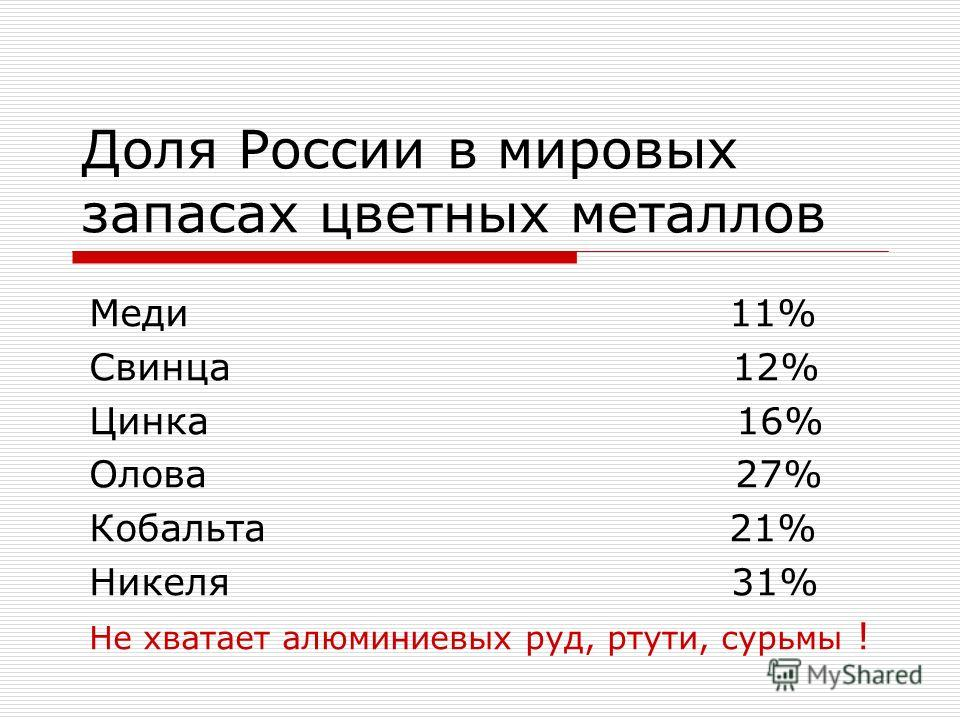 Доля России в мировых запасах цветных металлов Меди 11% Свинца 12% Цинка 16% Олова 27% Кобальта 21% Никеля 31% Не хватает алюминиевых руд, ртути, сурьмы !