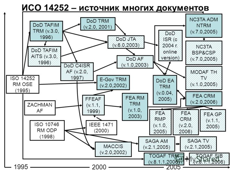 10 ИСО 14252 – источник многих документов ISO 14252 RM OSE (1995) ZACHMAN AF ISO 10746 RM ODP (1998) DoD TAFIM TRM (v.3.0, 1996) DoD TAFIM AITS (v.3.0, 1996) DoD TRM (v.2.0, 2001) DoD C4ISR AF (v.2.0, 1997) FFEAF (v.1.1, 1999) DoD JTA (v.6.0,2003) Do