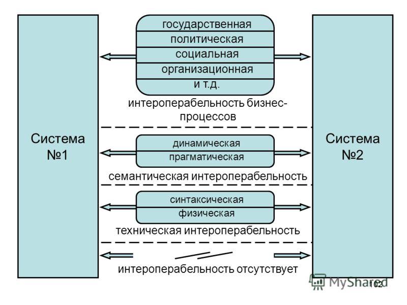 102 Система 1 Система 2 государственная политическая социальная организационная и т.д. интероперабельность бизнес- процессов динамическая прагматическая синтаксическая физическая семантическая интероперабельность техническая интероперабельность интер