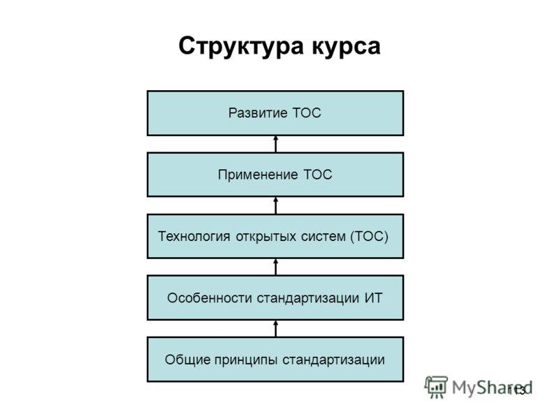113 Структура курса Развитие ТОС Применение ТОС Технология открытых систем (ТОС) Особенности стандартизации ИТ Общие принципы стандартизации