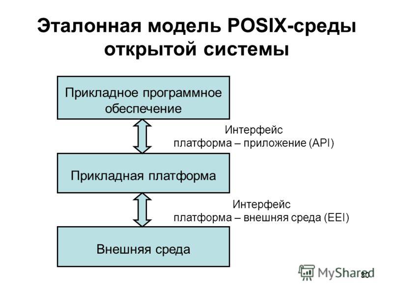 30 Эталонная модель POSIX-среды открытой системы Прикладное программное обеспечение Прикладная платформа Внешняя среда Интерфейс платформа – приложение (API) Интерфейс платформа – внешняя среда (EEI)