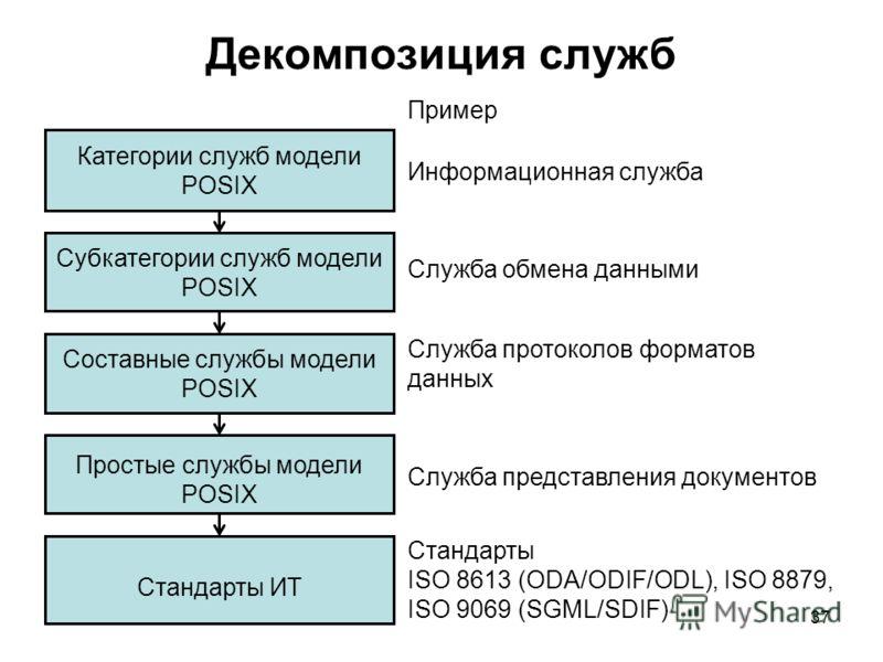 37 Декомпозиция служб Категории служб модели POSIX Субкатегории служб модели POSIX Составные службы модели POSIX Стандарты ИТ Простые службы модели POSIX Информационная служба Служба обмена данными Служба протоколов форматов данных Служба представлен