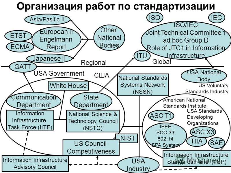 4 Организация работ по стандартизации Information Infrastructure Advisory Council Asia/Pasific II European II Engelmann Report ETST ECMA Japanese II Other National Bodies ISOIEC ISO/IEC Joint Technical Committee 1 ad boc Group D Role of JTC1 in Infor
