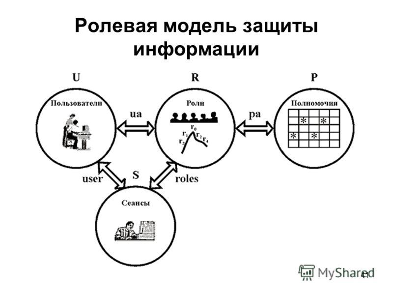41 Ролевая модель защиты информации