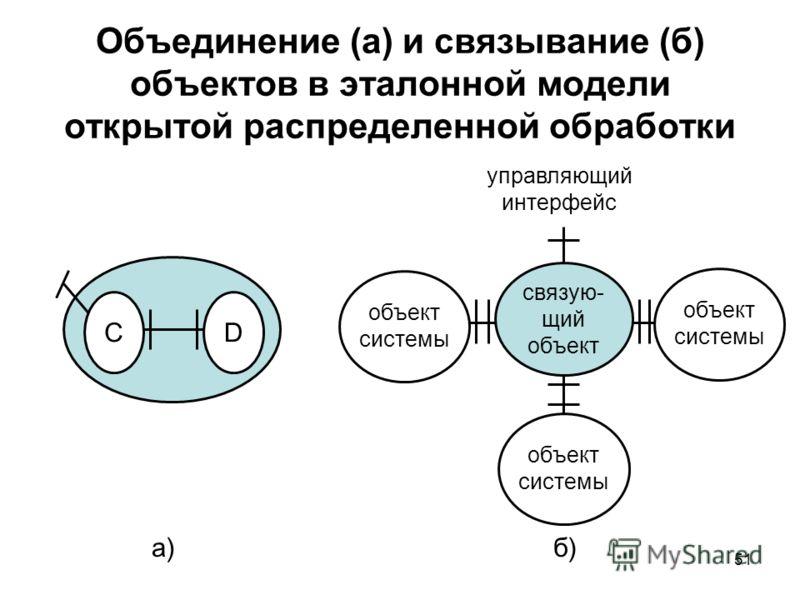 51 Объединение (а) и связывание (б) объектов в эталонной модели открытой распределенной обработки объект системы а)б) управляющий интерфейс объект системы связую- щий объект СD