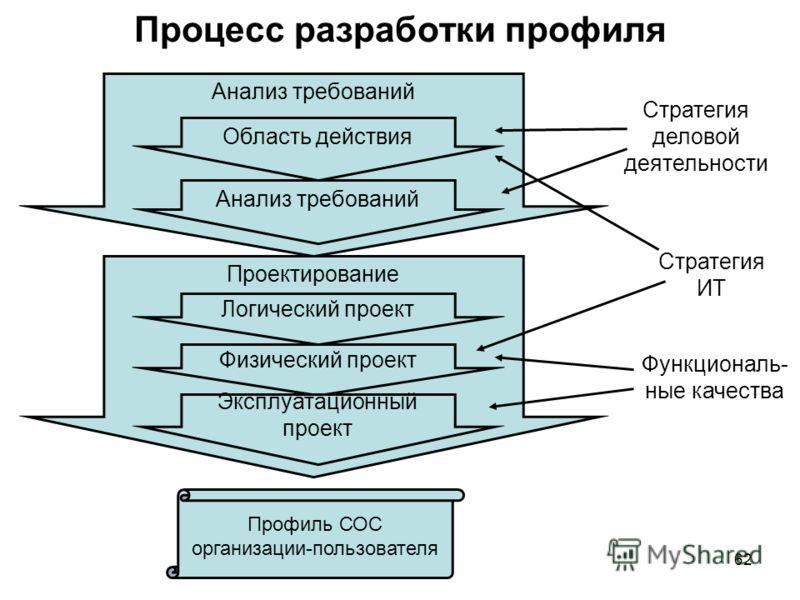 62 Процесс разработки профиля Анализ требований Область действия Анализ требований Проектирование Логический проект Физический проект Эксплуатационный проект Профиль СОС организации-пользователя Функциональ- ные качества Стратегия ИТ Стратегия делово