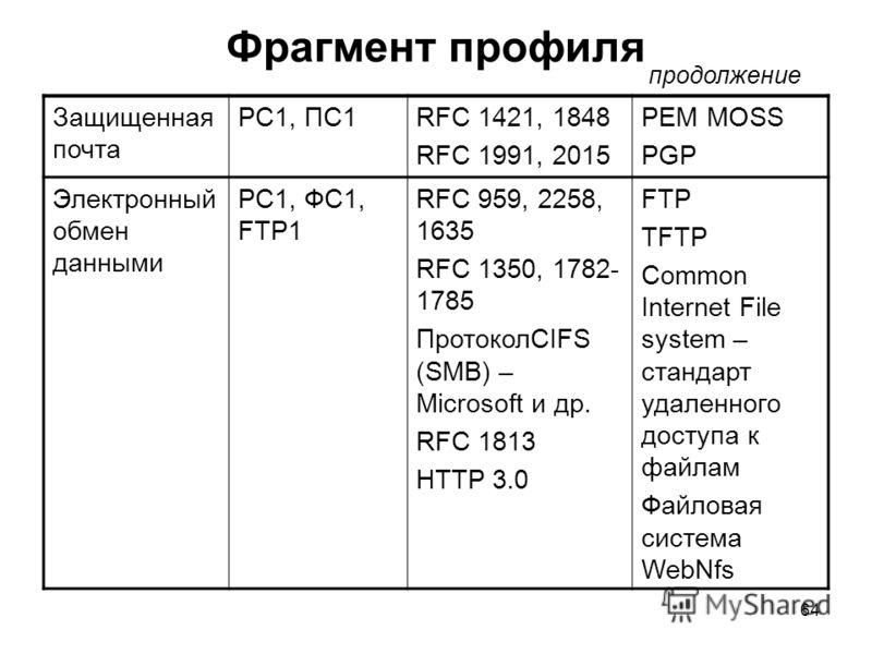 64 Фрагмент профиля Защищенная почта РС1, ПС1RFC 1421, 1848 RFC 1991, 2015 PEM MOSS PGP Электронный обмен данными РС1, ФС1, FTP1 RFC 959, 2258, 1635 RFC 1350, 1782- 1785 ПротоколCIFS (SMB) – Microsoft и др. RFC 1813 HTTP 3.0 FTP TFTP Common Internet