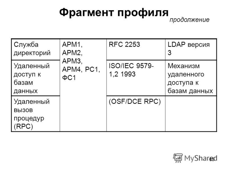 65 Фрагмент профиля Служба директорий APM1, APM2, APM3, APM4, PC1, ФС1 RFC 2253LDAP версия 3 Удаленный доступ к базам данных ISO/IEC 9579- 1,2 1993 Механизм удаленного доступа к базам данных Удаленный вызов процедур (RPC) (OSF/DCE RPC) продолжение