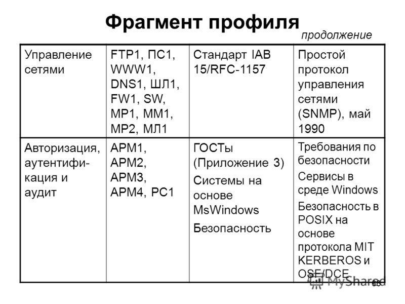66 Фрагмент профиля Управление сетями FTP1, ПС1, WWW1, DNS1, ШЛ1, FW1, SW, MP1, MM1, MP2, МЛ1 Стандарт IAB 15/RFC-1157 Простой протокол управления сетями (SNMP), май 1990 Авторизация, аутентифи- кация и аудит АРМ1, АРМ2, АРМ3, АРМ4, РС1 ГОСТы (Прилож