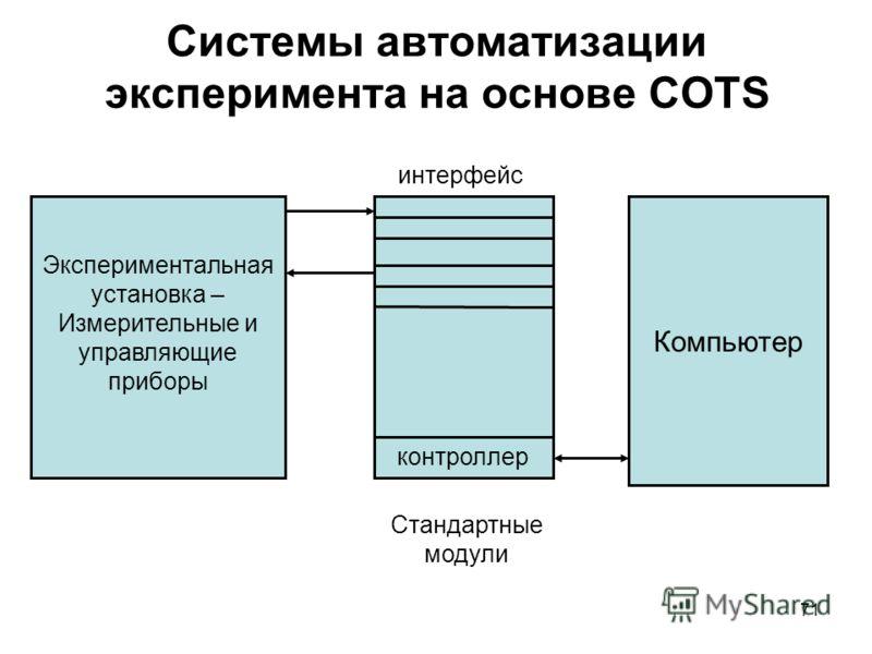 71 Системы автоматизации эксперимента на основе СOTS Экспериментальная установка – Измерительные и управляющие приборы Компьютер Стандартные модули интерфейс контроллер