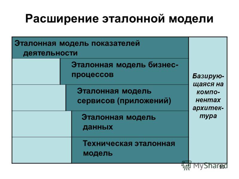 99 Расширение эталонной модели Эталонная модель показателей деятельности Эталонная модель бизнес- процессов Эталонная модель сервисов (приложений) Эталонная модель данных Техническая эталонная модель Базирую- щаяся на компо- нентах архитек- тура