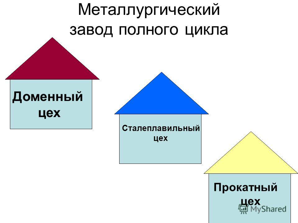 Металлургический завод полного цикла Доменный цех Сталеплавильный цех Прокатный цех