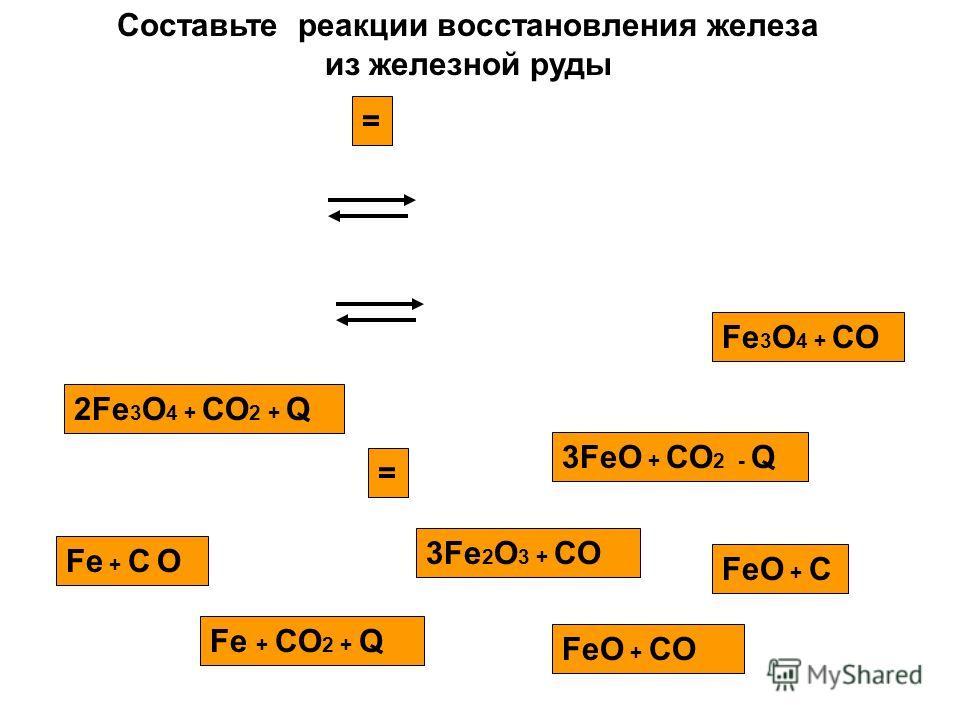 3Fe 2 O 3 + CO 2Fe 3 O 4 + CO 2 + Q = Fe 3 O 4 + CO 3FeO + CO 2 - Q FeO + CO Fe + CO 2 + Q FeO + C = Fe + C O Составьте реакции восстановления железа из железной руды