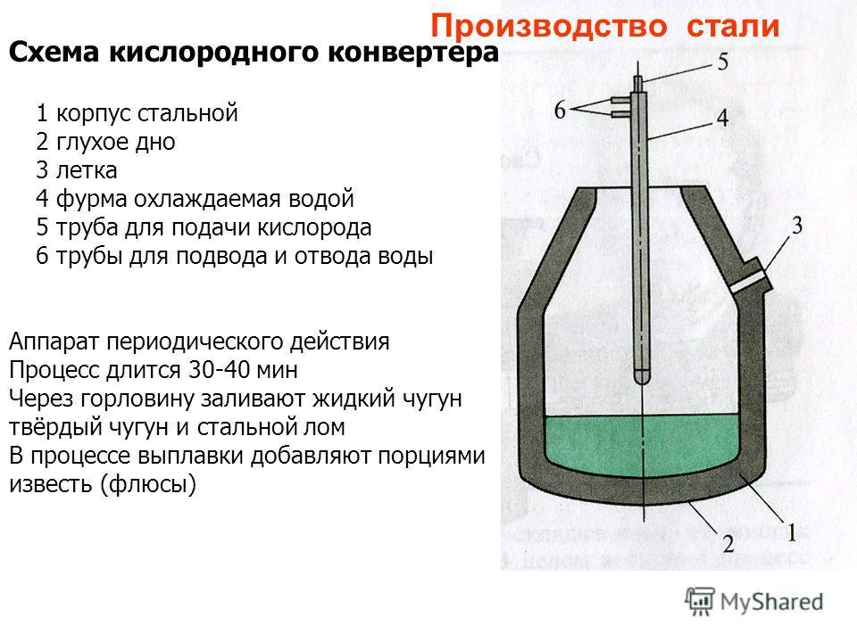 Схема кислородного конвертера 1 корпус стальной 2 глухое дно 3 летка 4 фурма охлаждаемая водой 5 труба для подачи кислорода 6 трубы для подвода и отвода воды Аппарат периодического действия Процесс длится 30-40 мин Через горловину заливают жидкий чуг