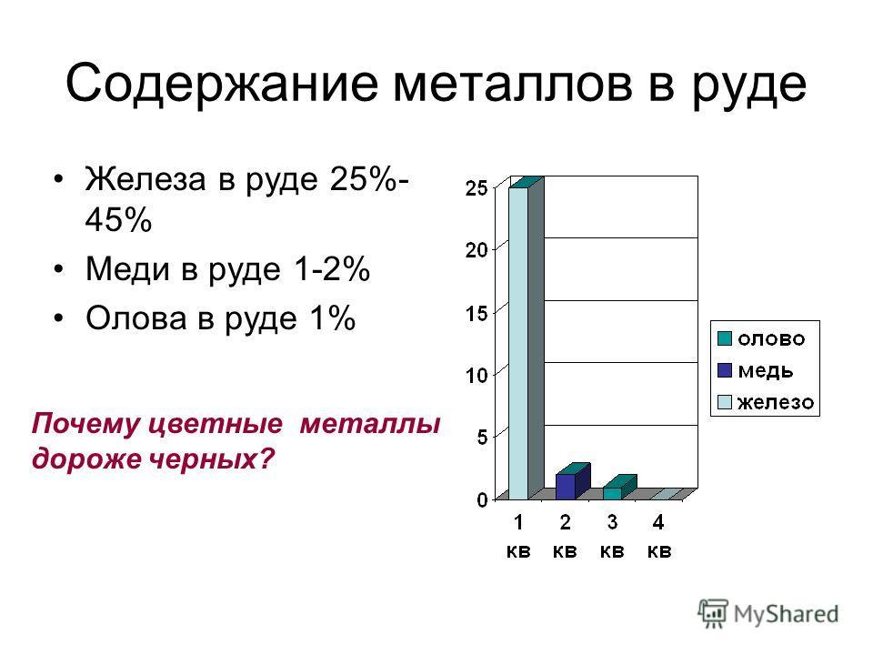 Содержание металлов в руде Железа в руде 25%- 45% Меди в руде 1-2% Олова в руде 1% Почему цветные металлы дороже черных?