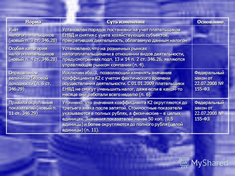 Норма Суть изменения Основание Учет налогоплательщиков (новый п. 3 ст. 346.28) Установлен порядок постановки на учет плательщиков ЕНВД и снятия с учета хозяйствующих субъектов, прекративших деятельность, облагаемую данным налогом Особая категория нал