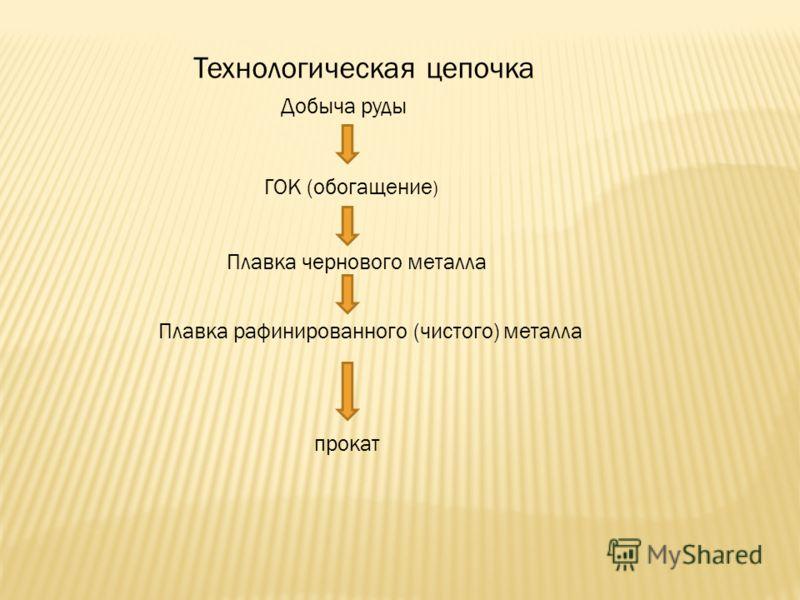 Технологическая цепочка Добыча руды ГОК (обогащение ) Плавка чернового металла Плавка рафинированного (чистого) металла прокат