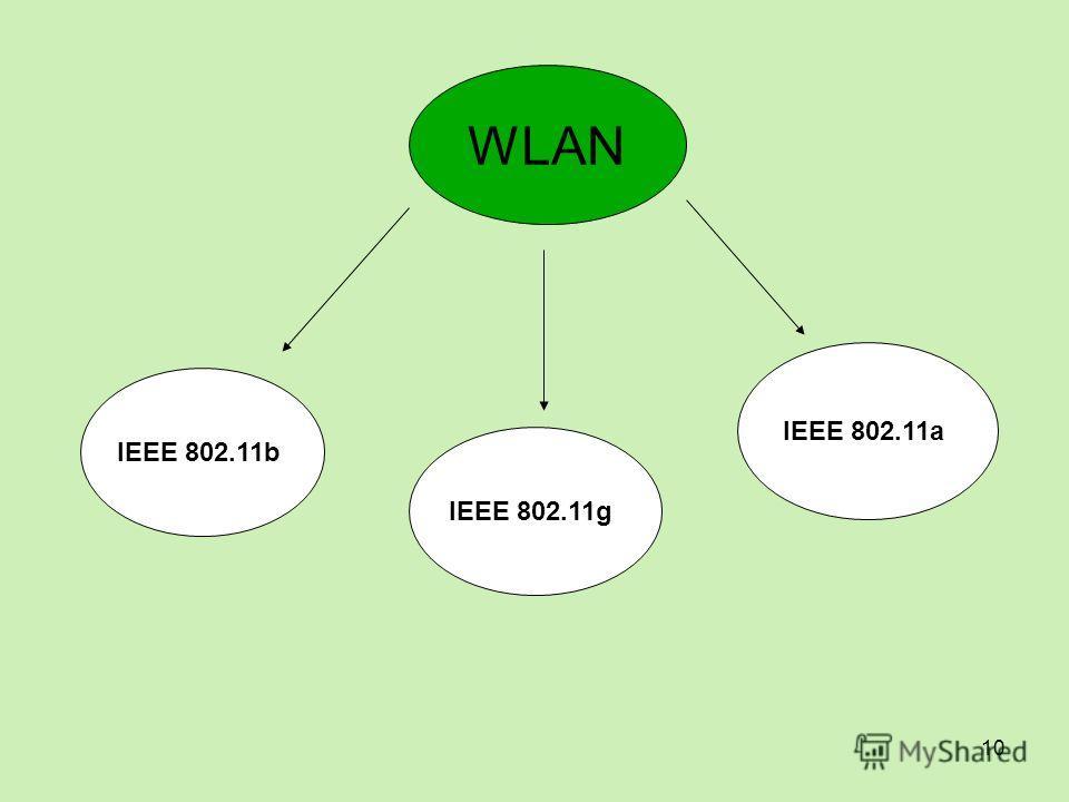 10 WLAN IEEE 802.11b IEEE 802.11g IEEE 802.11a