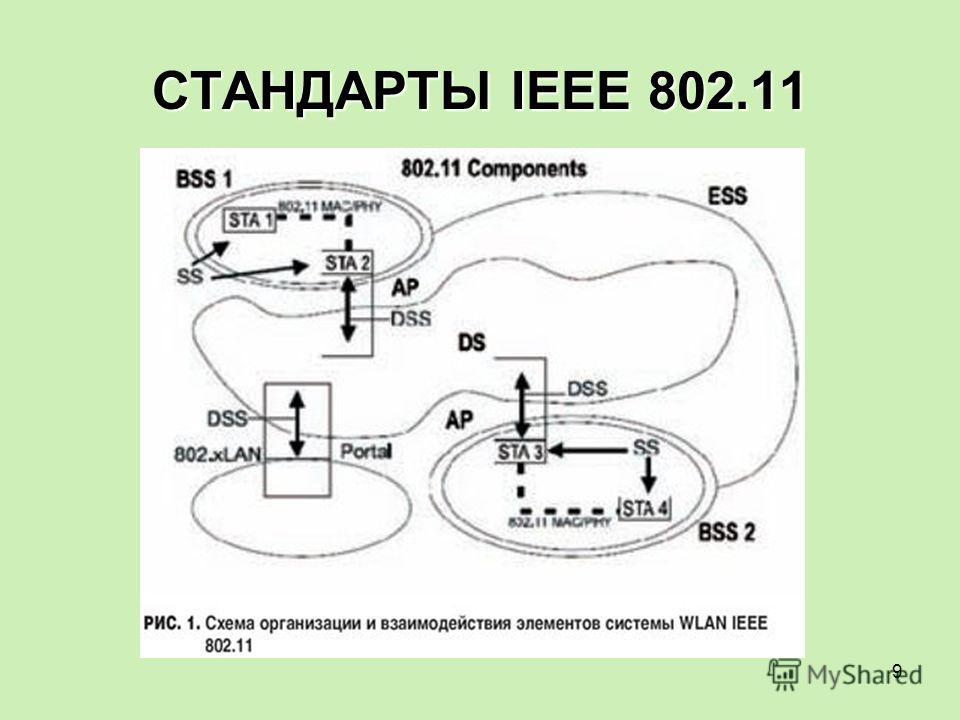 9 СТАНДАРТЫ IEEE 802.11