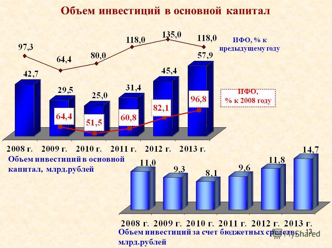 13 Объем инвестиций в основной капитал ИФО, % к 2008 году Объем инвестиций в основной капитал, млрд.рублей Объем инвестиций за счет бюджетных средств, млрд.рублей ИФО, % к предыдущему году