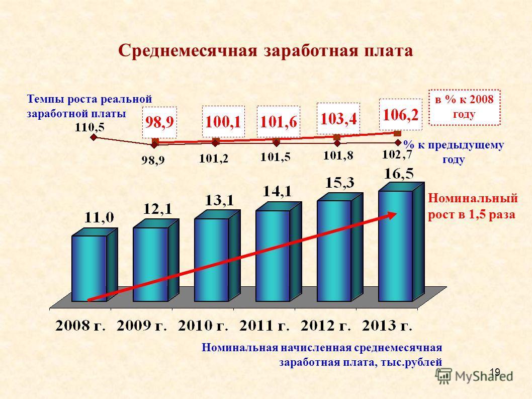 19 Среднемесячная заработная плата Номинальная начисленная среднемесячная заработная плата, тыс.рублей Номинальный рост в 1,5 раза в % к 2008 году % к предыдущему году Темпы роста реальной заработной платы