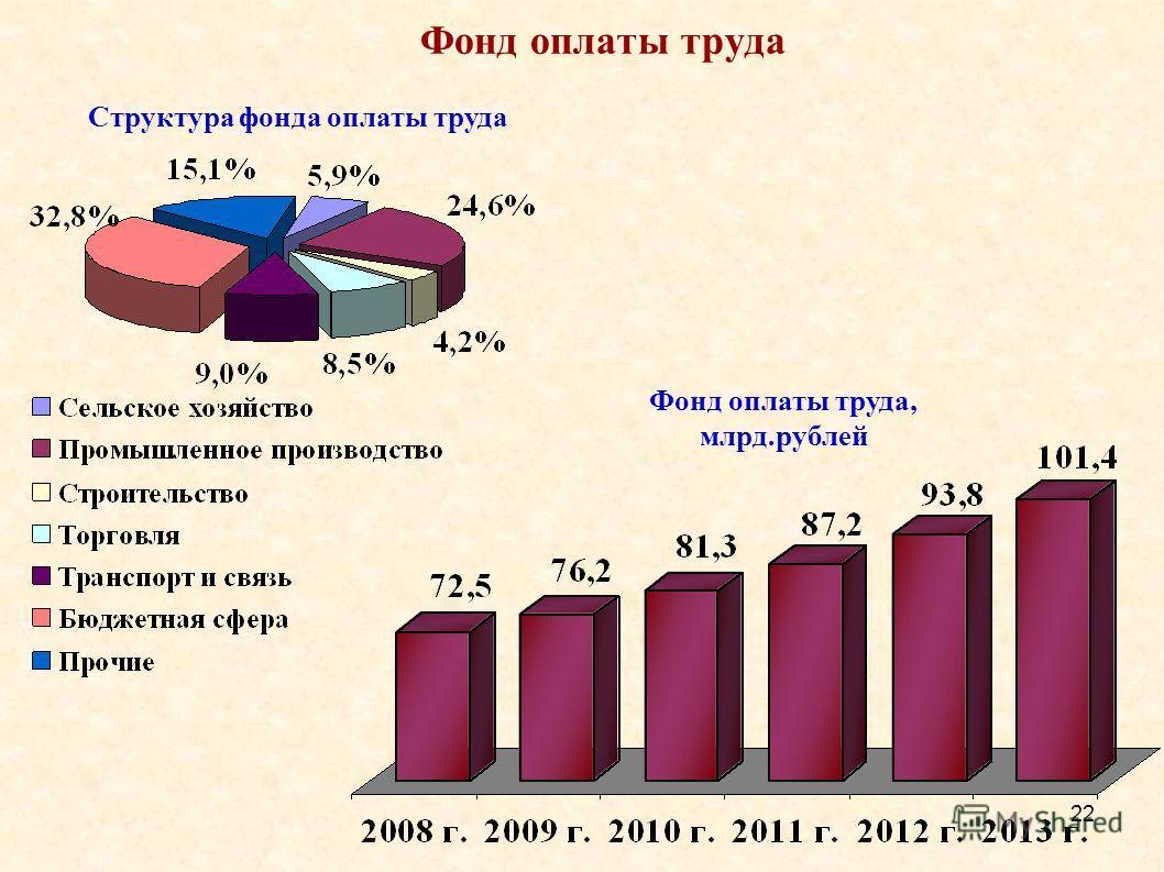 22 Фонд оплаты труда Фонд оплаты труда, млрд.рублей Структура фонда оплаты труда