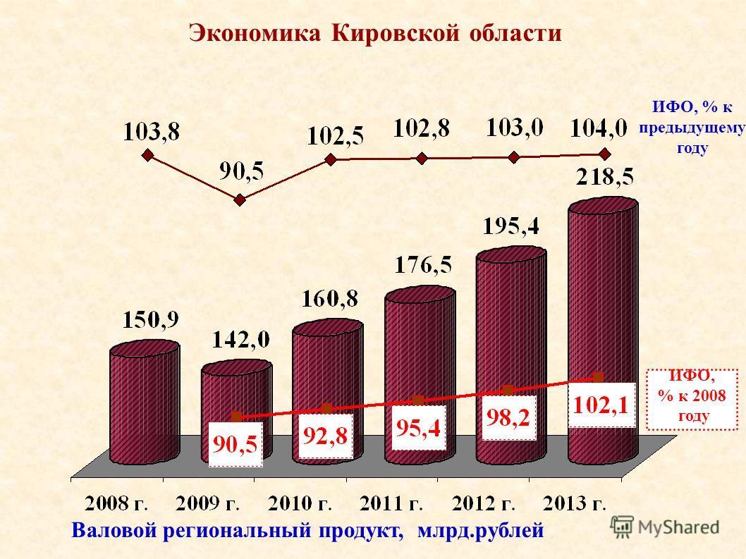 Экономика Кировской области ИФО, % к предыдущему году Валовой региональный продукт, млрд.рублей ИФО, % к 2008 году