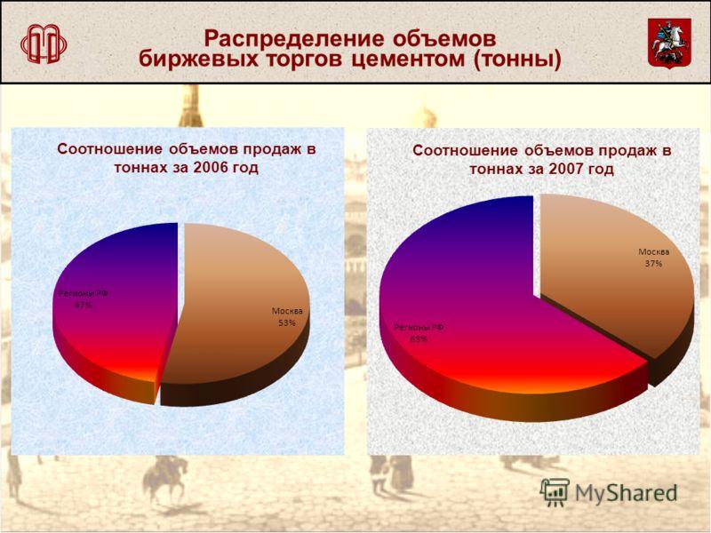 Распределение объемов биржевых торгов цементом (тонны)