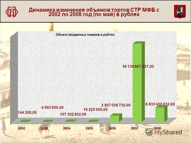 Динамика изменения объемов торгов СТР МФБ с 2002 по 2008 год (по май) в рублях