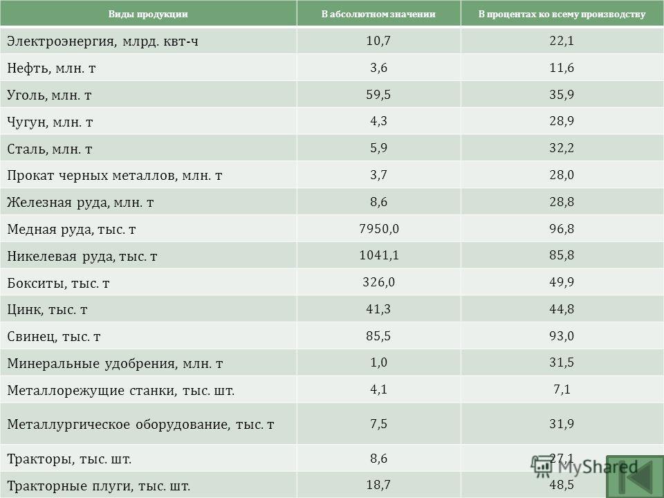 Виды продукцииВ абсолютном значенииВ процентах ко всему производству Электроэнергия, млрд. квт - ч 10,722,1 Нефть, млн. т 3,611,6 Уголь, млн. т 59,535,9 Чугун, млн. т 4,328,9 Сталь, млн. т 5,932,2 Прокат черных металлов, млн. т 3,728,0 Железная руда,