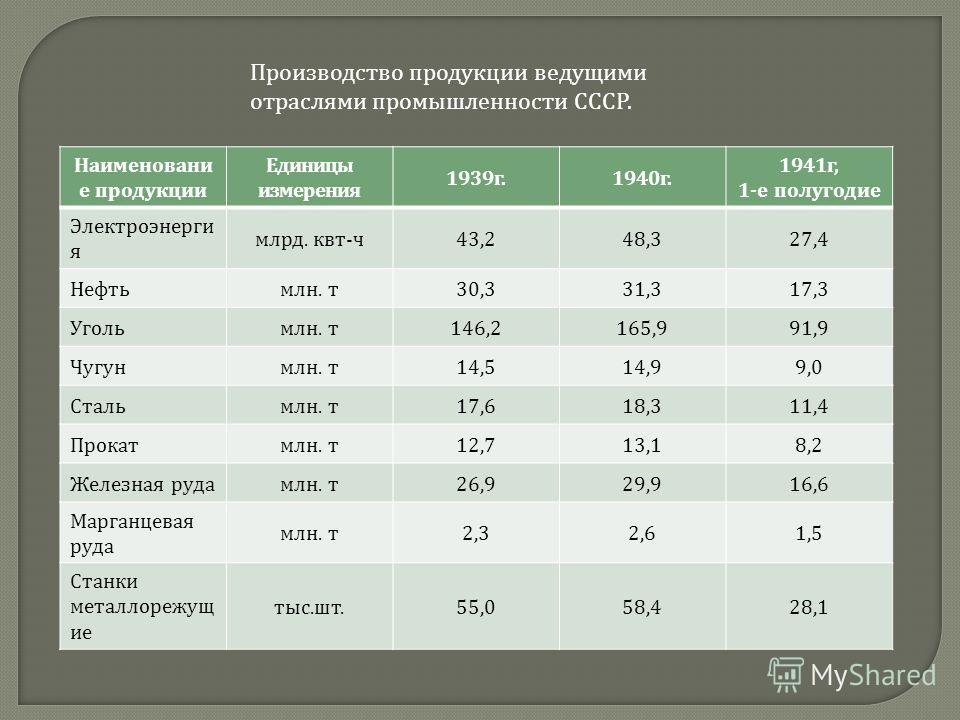 Производство продукции ведущими отраслями промышленности СССР. Наименовани е продукции Единицы измерения 1939 г.1940 г. 1941 г, 1- е полугодие Электроэнерги я млрд. квт - ч 43,248,327,4 Нефть млн. т 30,331,317,3 Уголь млн. т 146,2165,991,9 Чугун млн.