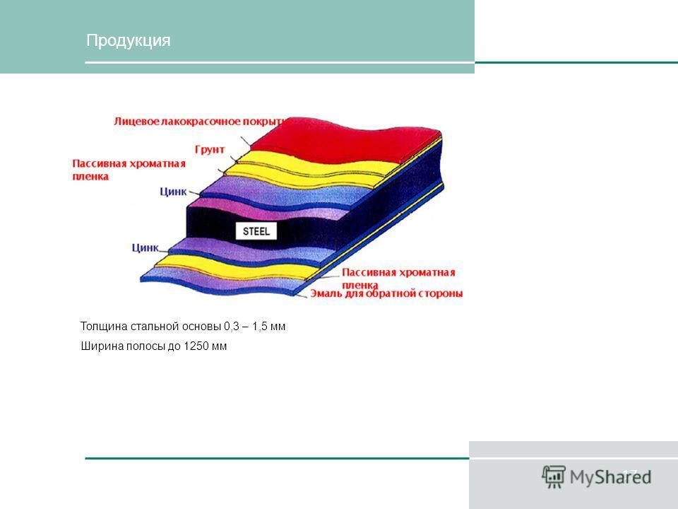 17 Продукция Толщина стальной основы 0,3 – 1,5 мм Ширина полосы до 1250 мм