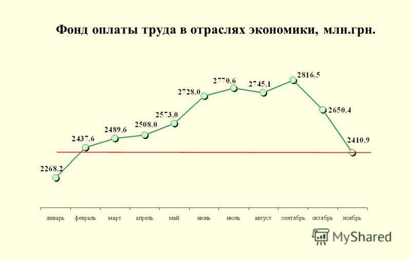 Фонд оплаты труда в отраслях экономики, млн.грн.