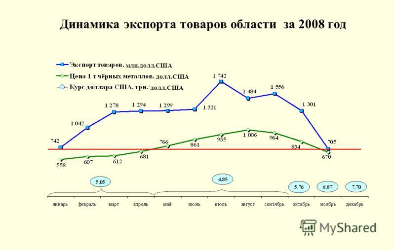 Динамика экспорта товаров области за 2008 год млн.долл.США долл.США