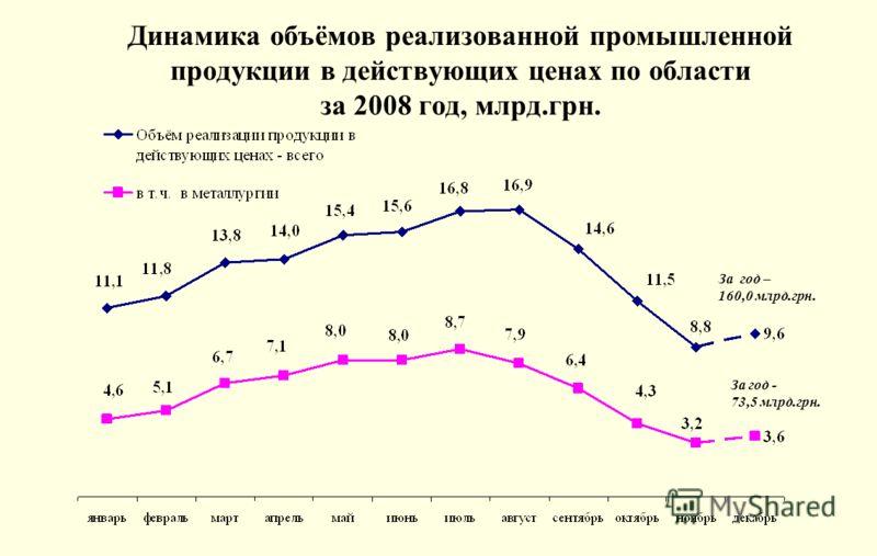 Динамика объёмов реализованной промышленной продукции в действующих ценах по области за 2008 год, млрд.грн. За год – 160,0 млрд.грн. За год - 73,5 млрд.грн.