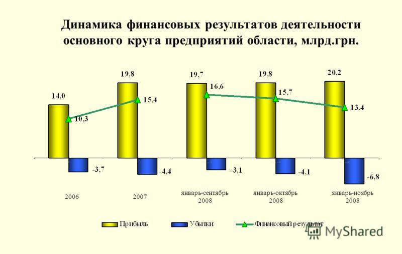 Динамика финансовых результатов деятельности основного круга предприятий области, млрд.грн. 20062007 январь-сентябрь 2008 январь-октябрь 2008 январь-ноябрь 2008