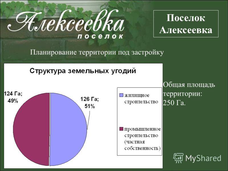 Общая площадь территории: 250 Га. Поселок Алексеевка Планирование территории под застройку