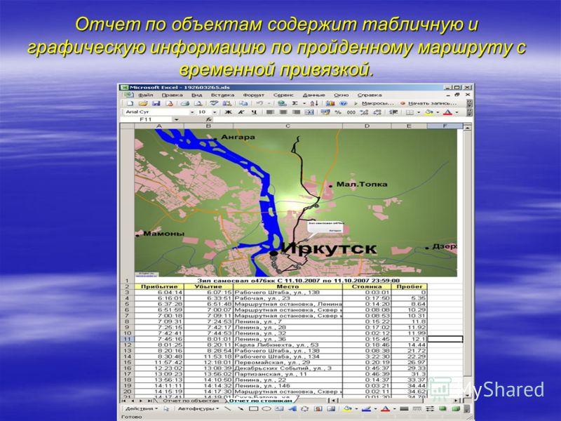 Отчет по объектам содержит табличную и графическую информацию по пройденному маршруту с временной привязкой.
