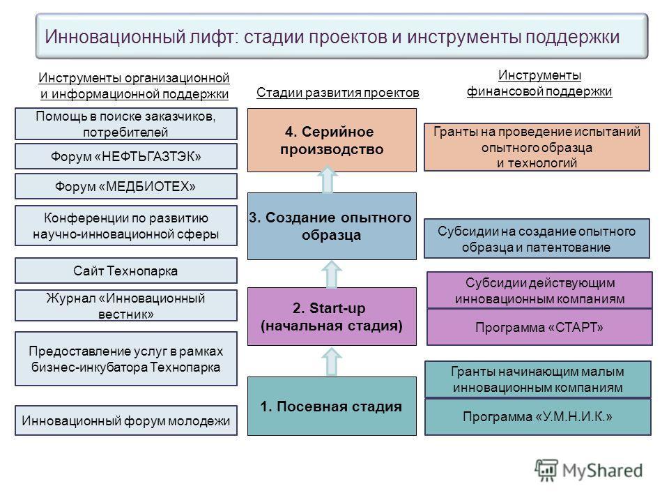 Инновационный лифт: стадии проектов и инструменты поддержки Стадии развития проектов Инструменты организационной и информационной поддержки Инструменты финансовой поддержки 1. Посевная стадия 2. Start-up (начальная стадия) 3. Создание опытного образц