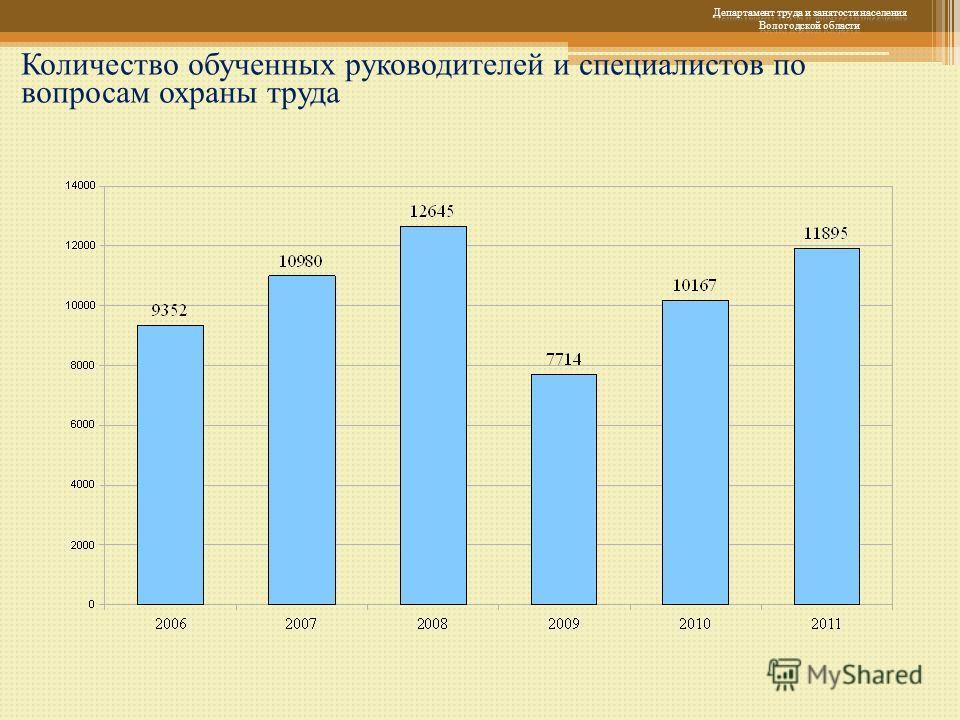 Количество обученных руководителей и специалистов по вопросам охраны труда