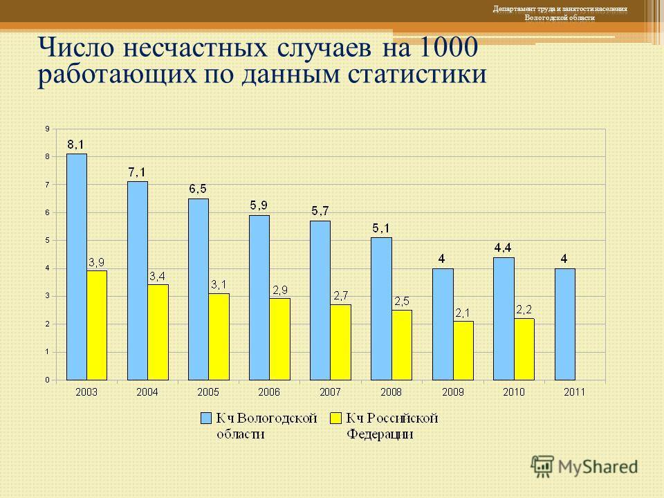 Число несчастных случаев на 1000 работающих по данным статистики